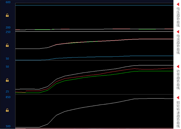 趋势曲线一览无余